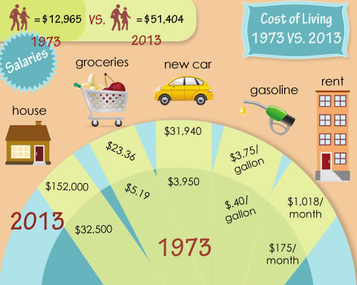 cost of living consider the consumer